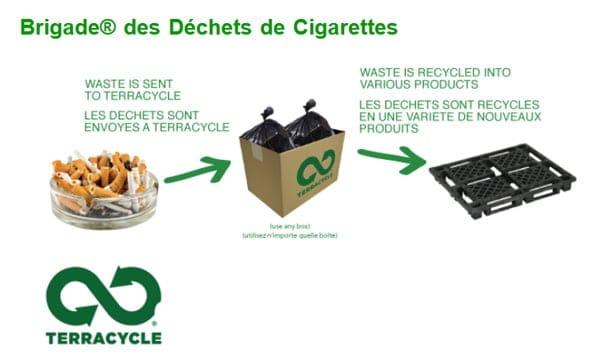 TerraCycle propose le recyclage de mégots de cigarettes