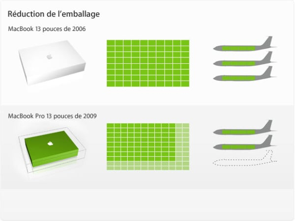 La réduction des emballages même chez Apple