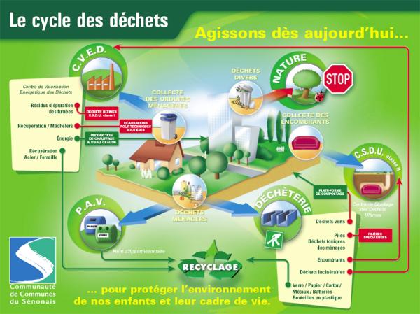 Le cycle des déchets