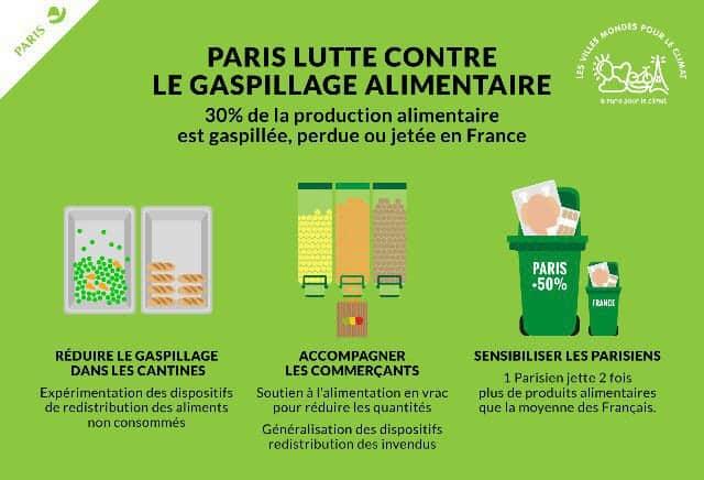 Paris- Gaspillage alimentaire