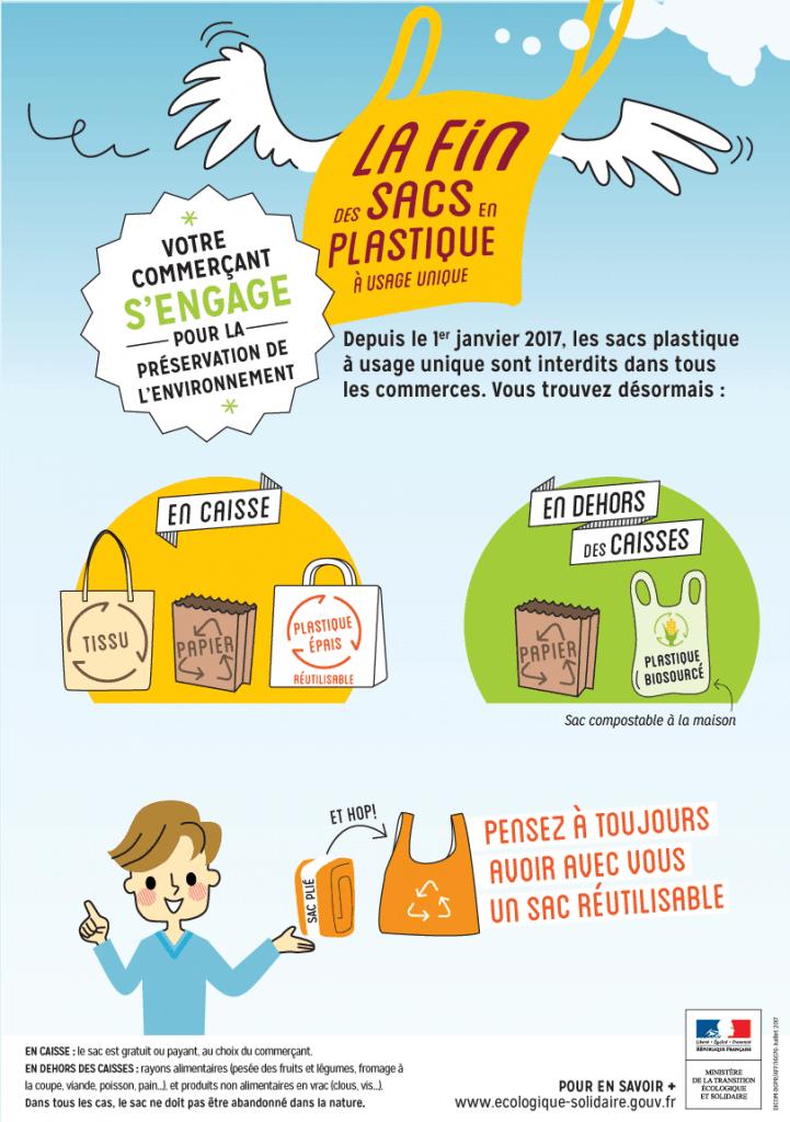 Sacs plastiques interdiction - Infographie