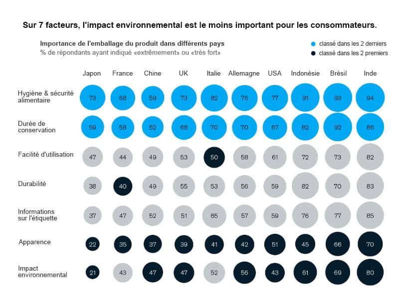 Importance de l'emballage aux USA et 9 autres pays dans le monde dont la France.