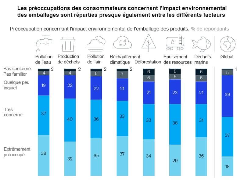 Préoccupation des consommateurs américains concernant l'impact environnemental des emballages