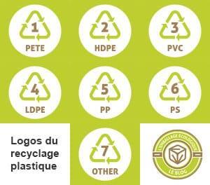 Logo du recyclage pour les plastiques